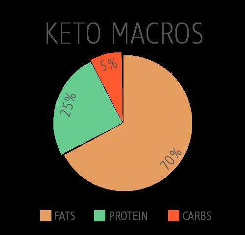 Ketogenic-Macros